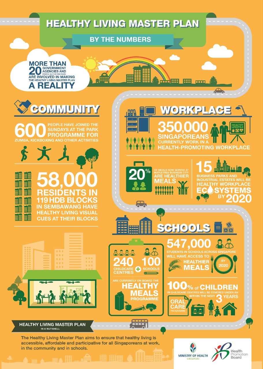Healthy Living Master Plan By Numbers