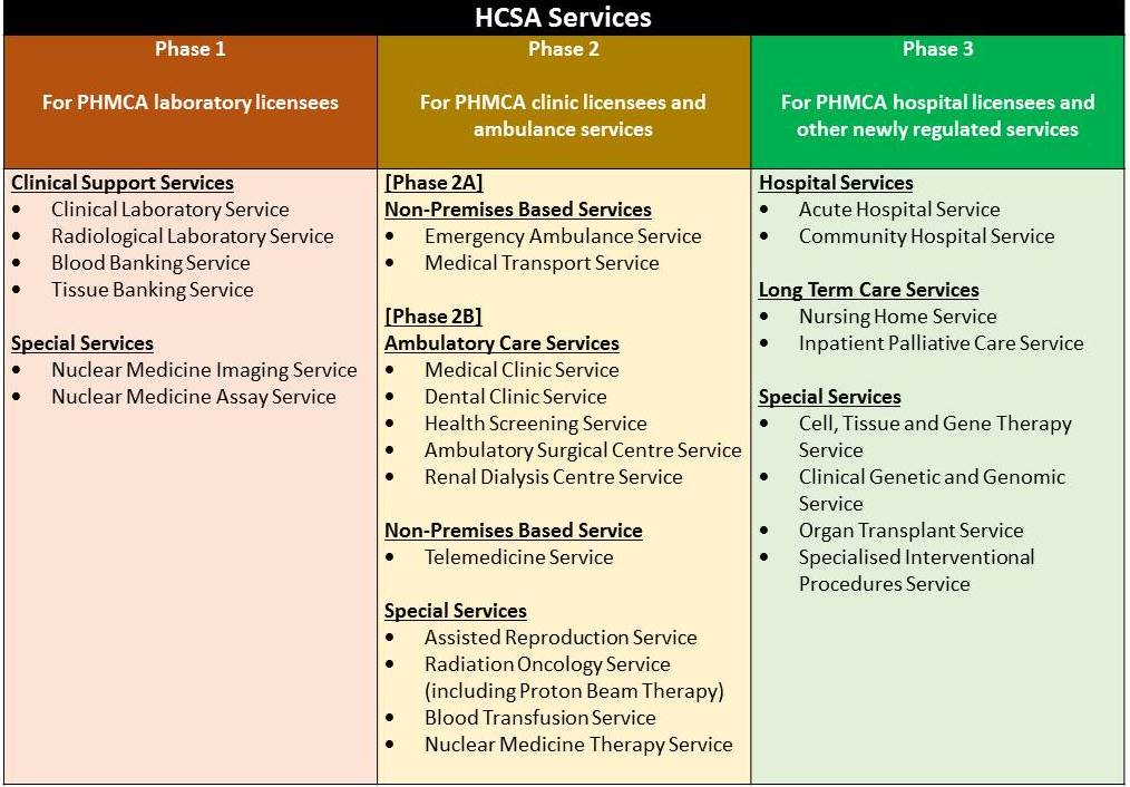 Phased HCSA Implementation